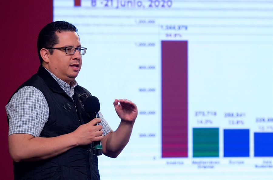 México supera los 180.000 casos y 21.000 decesos por COVID-19